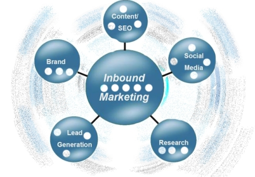 Inbound-marketing of