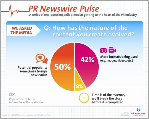 Tres maneras de como el contenido de noticias está evolucionando (Josefina febrero 2014)