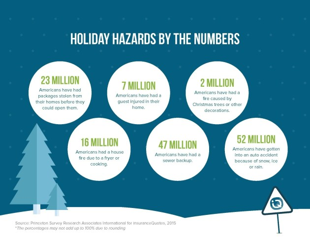 insuranceQuotes.com Holiday Hazards Survey - December 2015 (PRNewsFoto/insuranceQuotes.com)