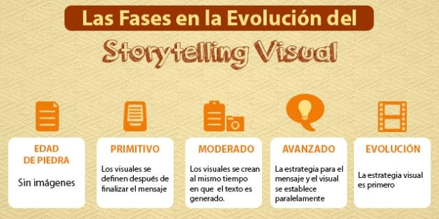 Evolución Storytelling Visual