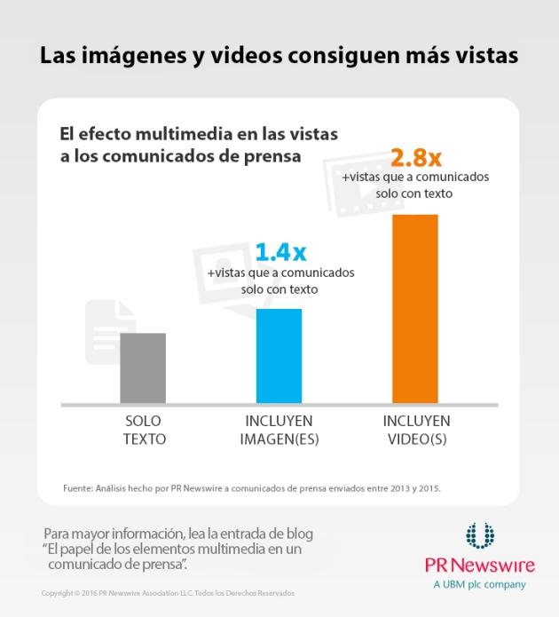 Infografía uso multimedia 2